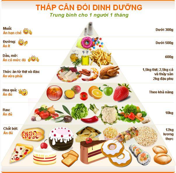 ăn uống khoa học giúp giảm cân hiệu quả