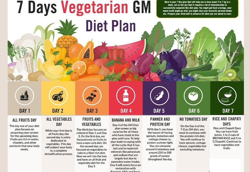 thực đơn GM diet